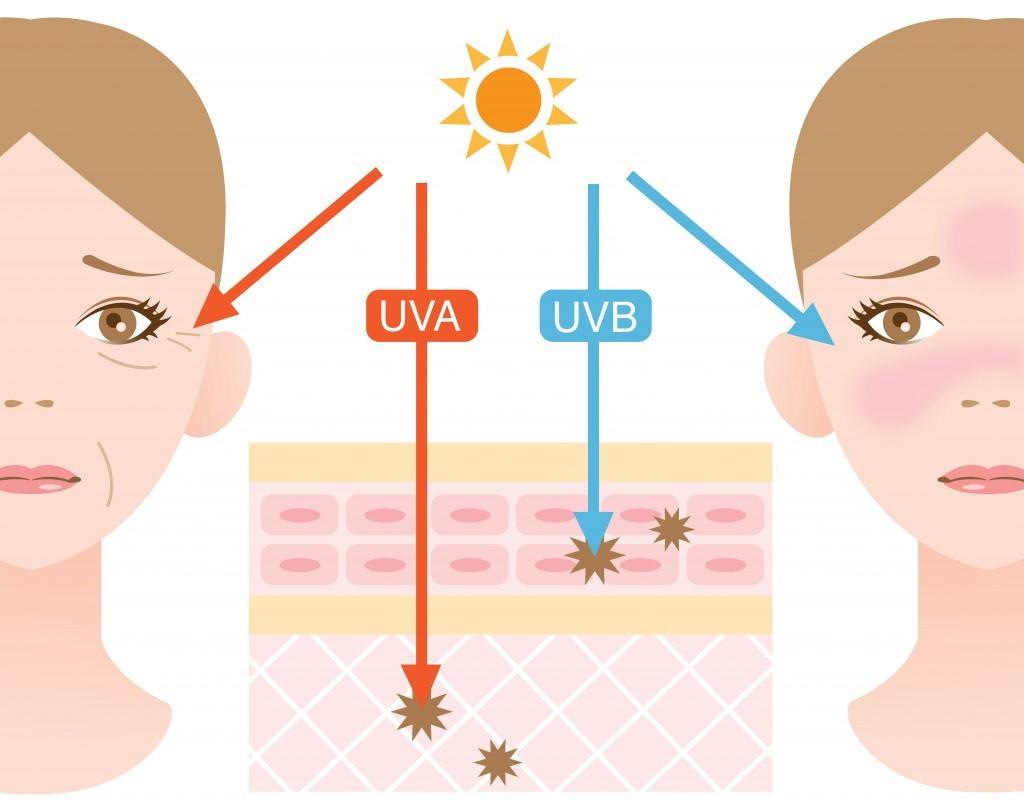 Comment bien choisir sa protection solaire anti uv - Coup de soleil sur le visage que faire ...